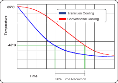 Transition Cooling Chart