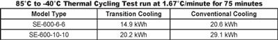 Thermal Cycling Test Run